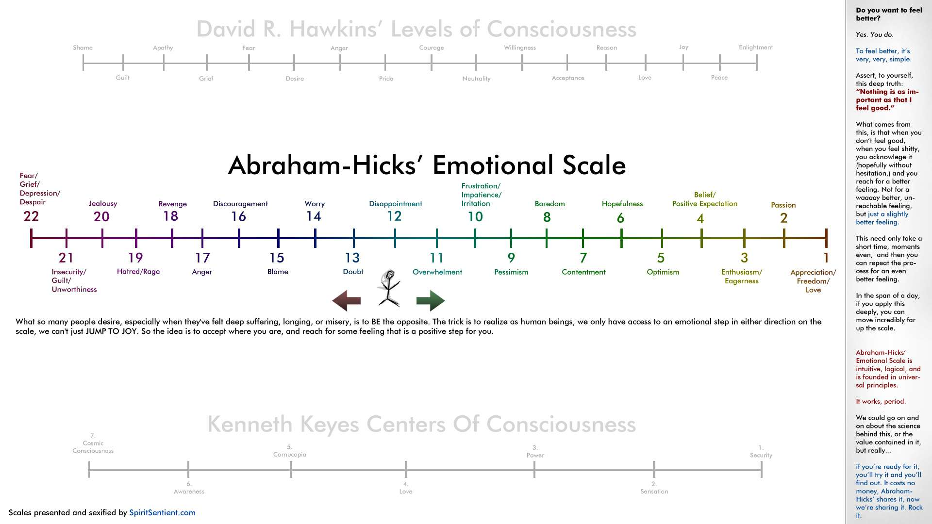 Emotional Scale Emotional Scale Given to